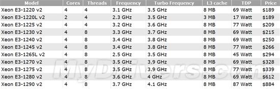 Xeon E3-1200 v2价格全曝光:稳中有涨