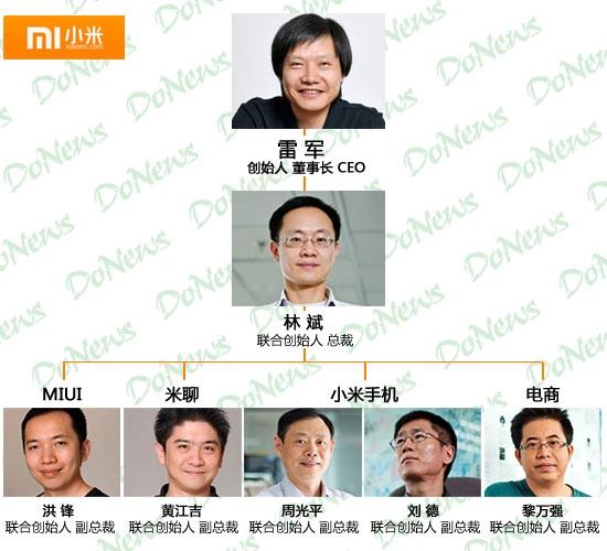小米公司调整内部组织结构
