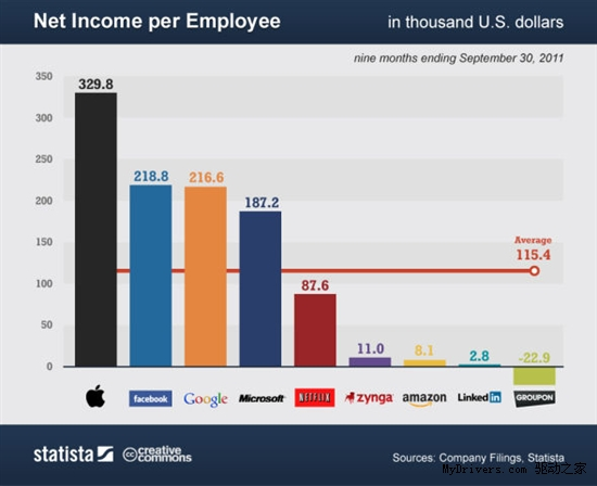超越苹果 Facebook雇员人均身价2344万美元