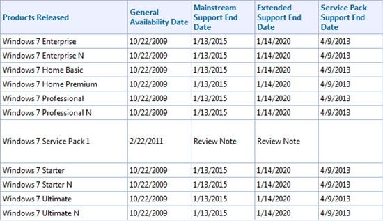 Vista、Win7分别延寿至2017、2020年