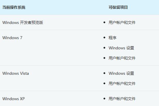 Win7/Vista/XP用户可直接升级安装Win8消费者预览版