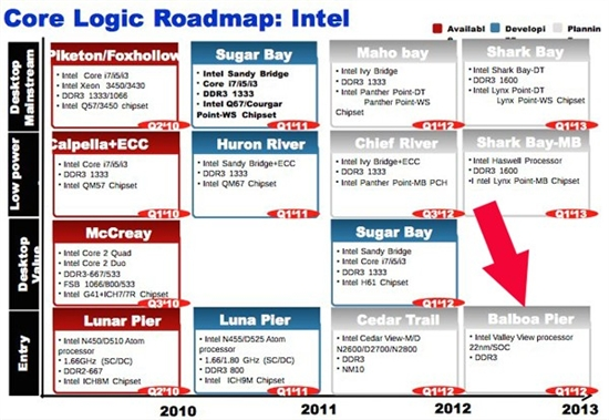 Intel Atom未来图形性能可提升四倍