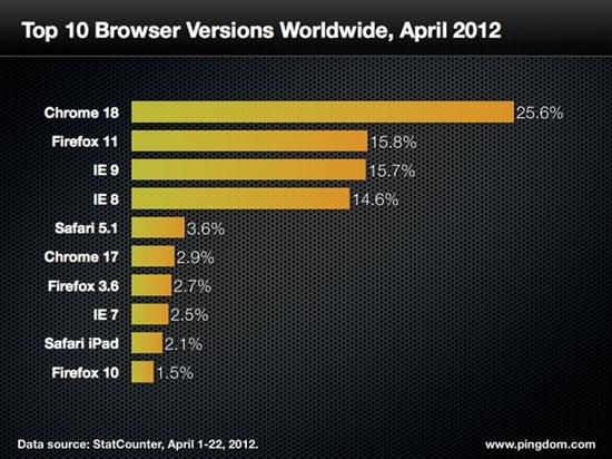 浏览器争霸:世界仍是IE的 但很快就会变成Chrome的