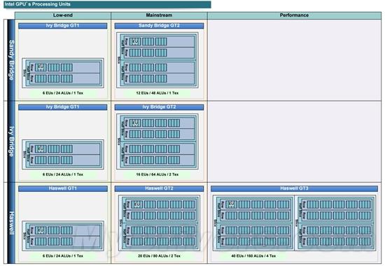 最多40个单元:Haswell GPU架构猜想