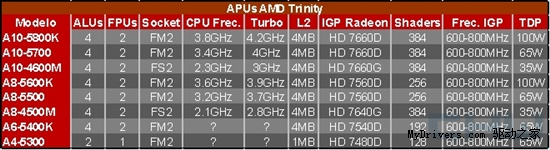 Trinity APU型号规格完全曝光