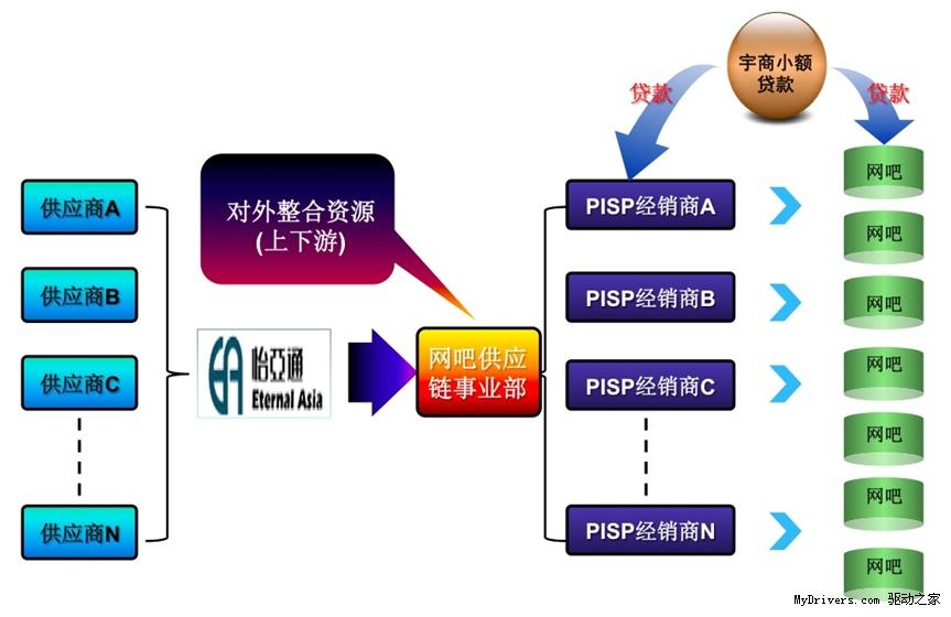 amd联手怡亚通为网吧业主提供小额贷款业务流程