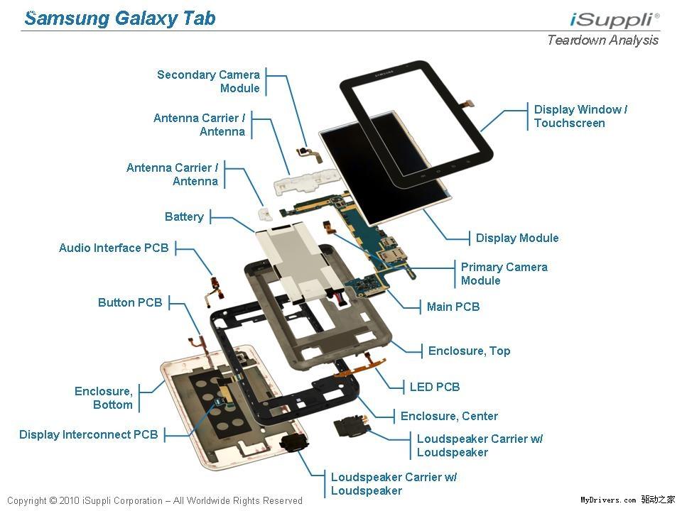 此前三星Galaxy Tab平板机被拆解后发现配备了一块硕大电池,市场调研公司iSuppli近日同样将其大卸八块,并估算出了Galaxy Tab物料成本价。iSuppli认为,从性能和组件成本来看,Galaxy Tab只能被看做是大号版的智能手机,而非苹果iPad的真正对手。 根据iSuppli的预计,Galaxy Tab的物料成本价为205.