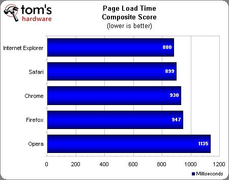 全面对决:五大浏览器再战Windows 7