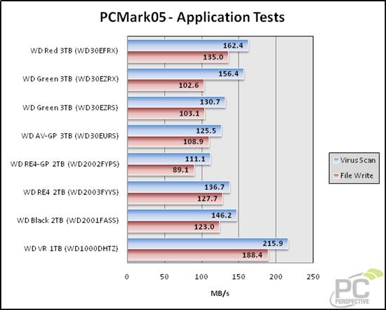 持续性能随机凄惨:西数3TB红盘详细测试