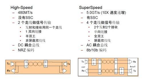 5Gbps正当时!实战USB 3.0大提速