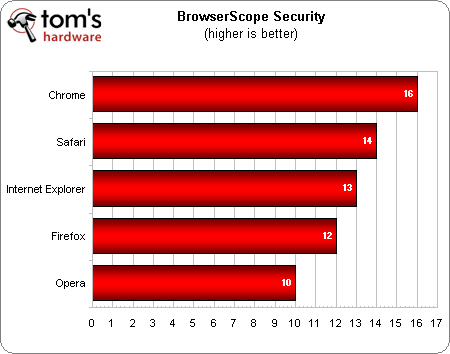 Win7/OS X 10.8两大平台:五大浏览器横评