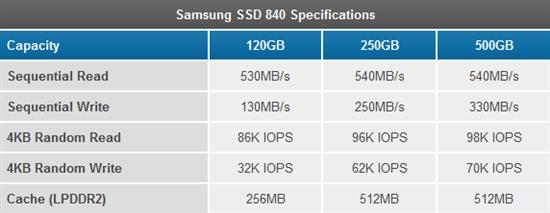 TLC NAND闪存真的很挫么?三星840 SSD实战