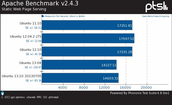 两年了 Ubuntu的性能有何变化?