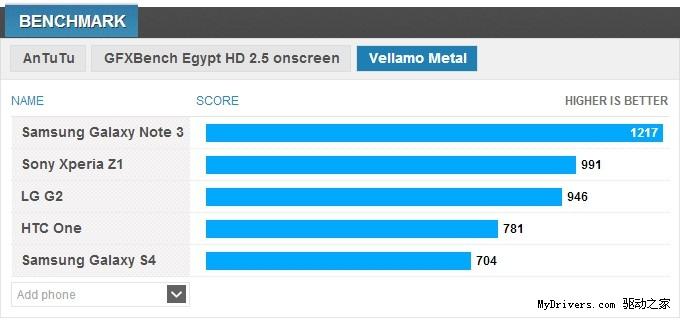 Galaxy Note 3性能测试出炉:完胜HTC/索尼/LG旗舰